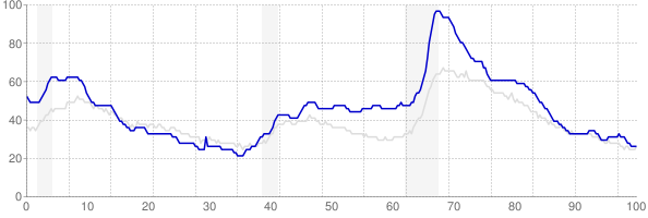 Michigan monthly unemployment rate chart from 1990 to December 2018